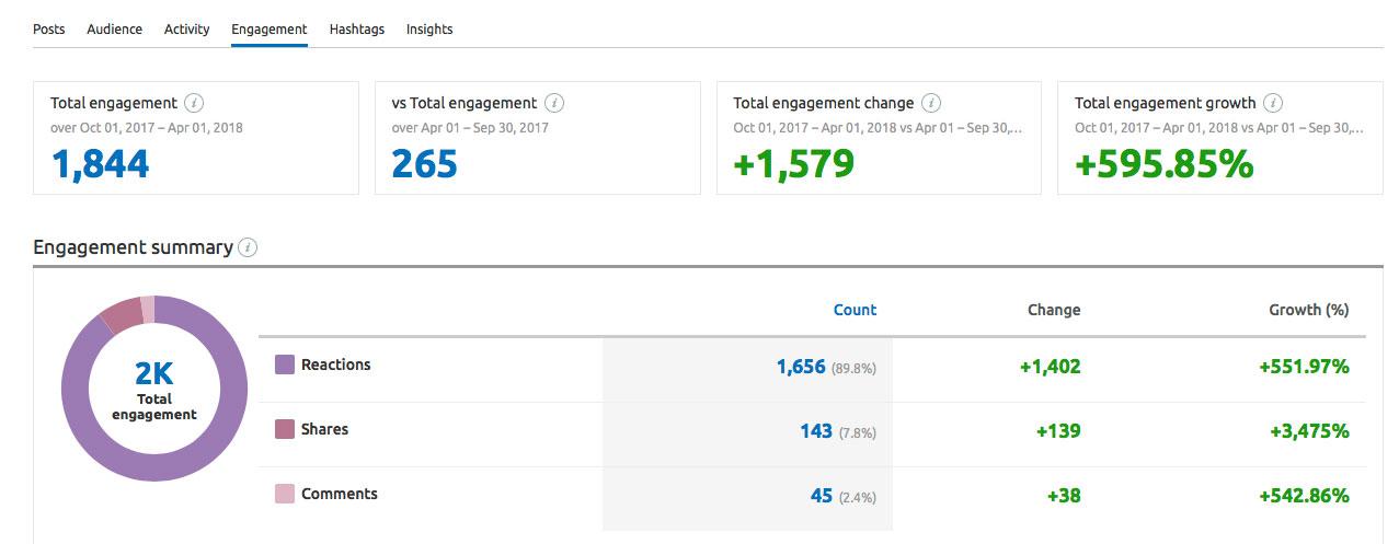 TechWearUSA Facebook engagement report