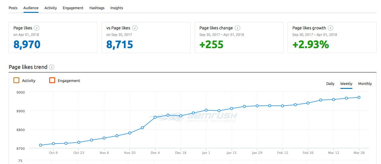TechWearUSA Facebook audience report