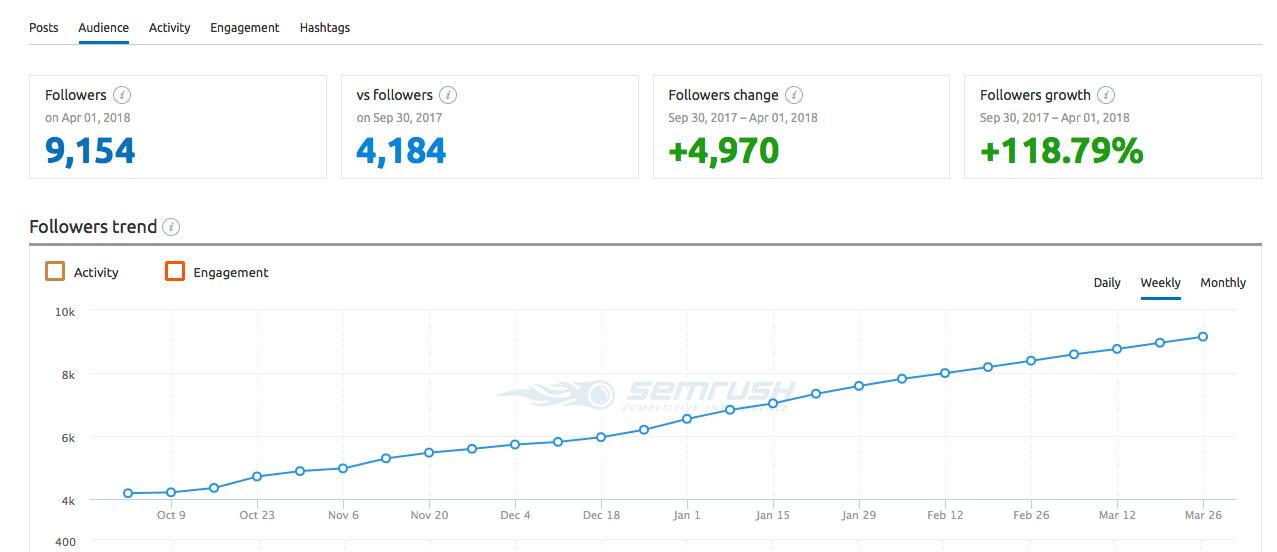 TechWearUSA Instagram audience report