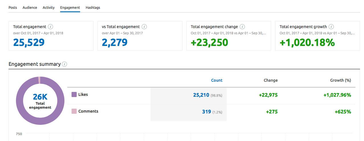 TechWearUSA Instagram engagement report